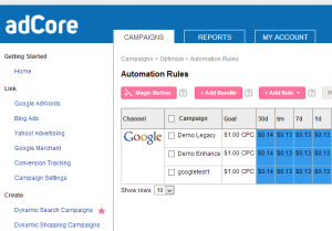 adcore campagnes via google adwords of bing ads