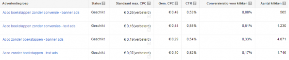 google adwords dynamic remarketing advertentiegroep structuur