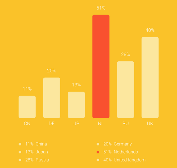 Google Connected Customer Survey 2014 mobiel gebruik