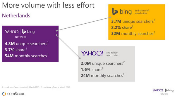 bing ads adverteren comScore volume adwords