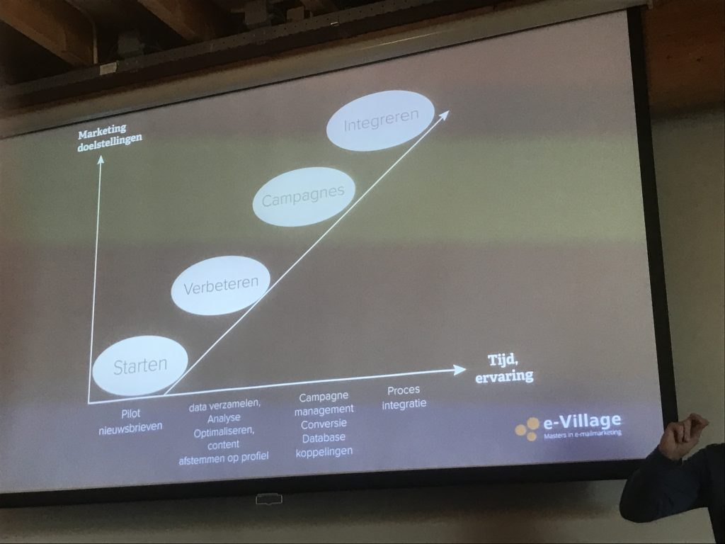 e-village_test leisure in business event stratech campaign