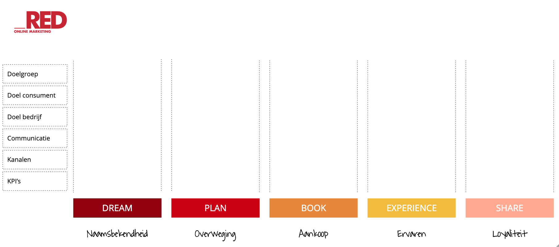 5-stages-of-travel