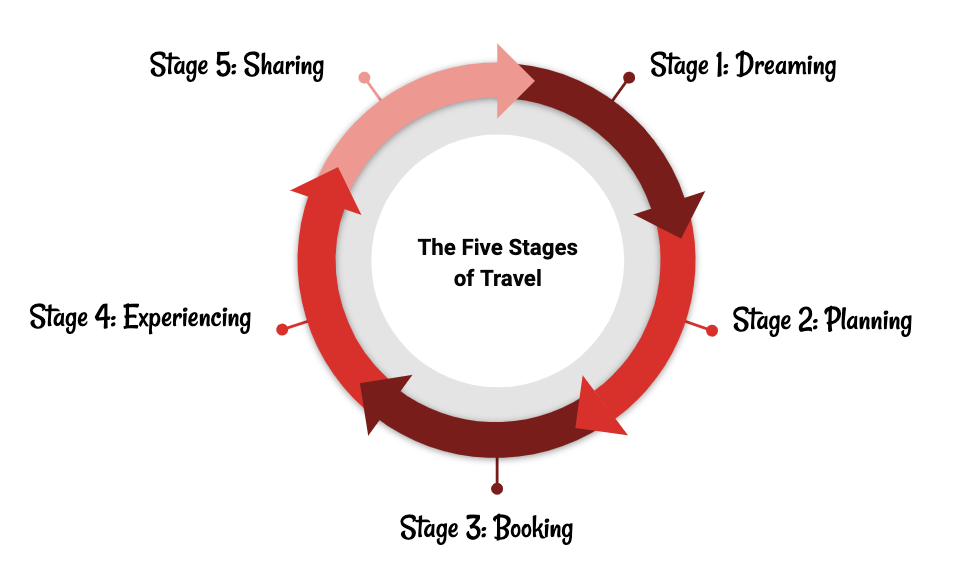 5 five stages of travel google red online marketing travel leisure